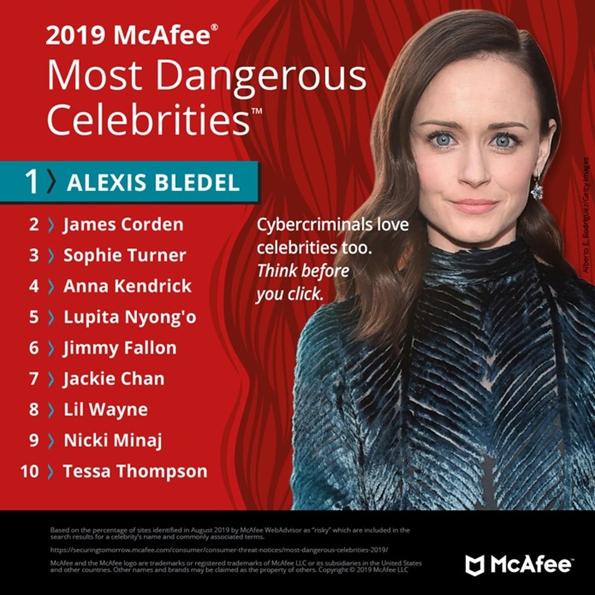 Alexis Bledel adalah selebriti paling berbahaya di Internet;  lihat peringkat