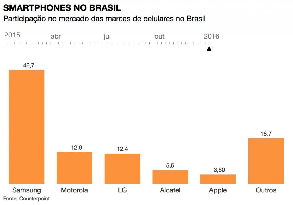 Brazilian smartphone market in 2016