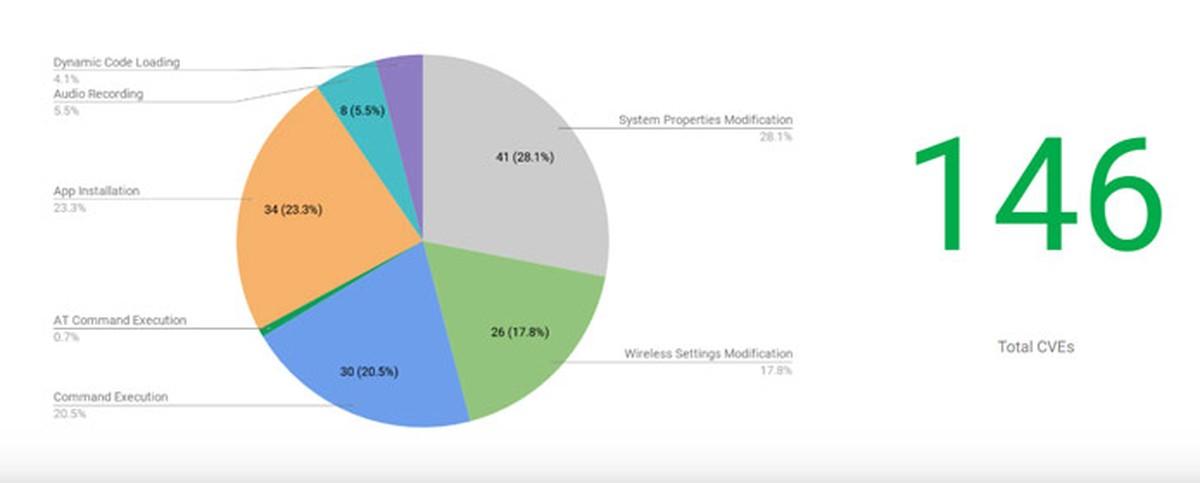 Aplikasi yang diinstal sebelumnya pada ponsel Android memiliki 146 kekurangan, kata penelitian