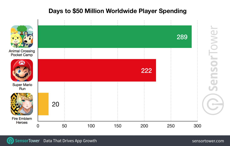 Animal Crossing: Pocket Camp reaches $ 50 million in revenue