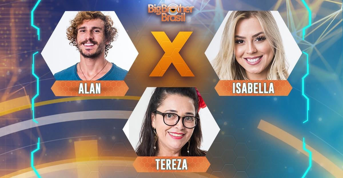 BBB 2019: cara memilih untuk menghilangkan Alan, Isabella atau Tereza