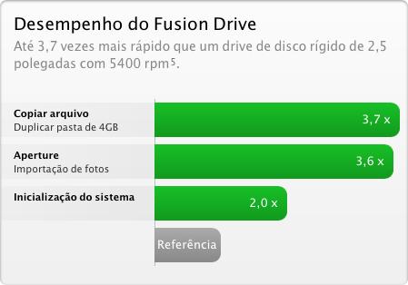 Fusion Drive performance