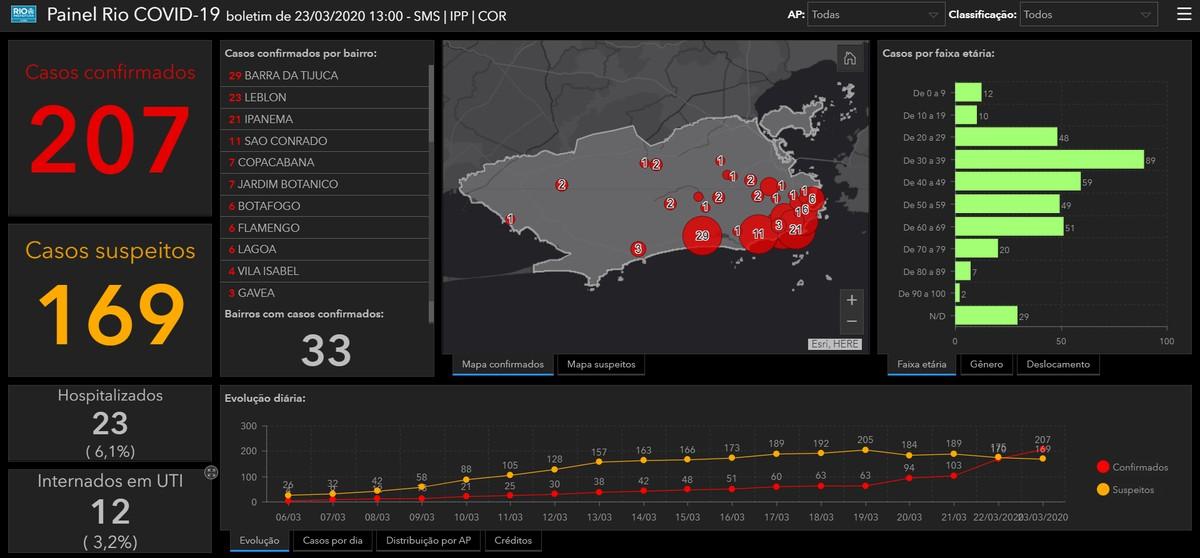 Coronavirus di Rio de Janeiro: situs web menunjukkan kasus yang dikonfirmasi secara real time